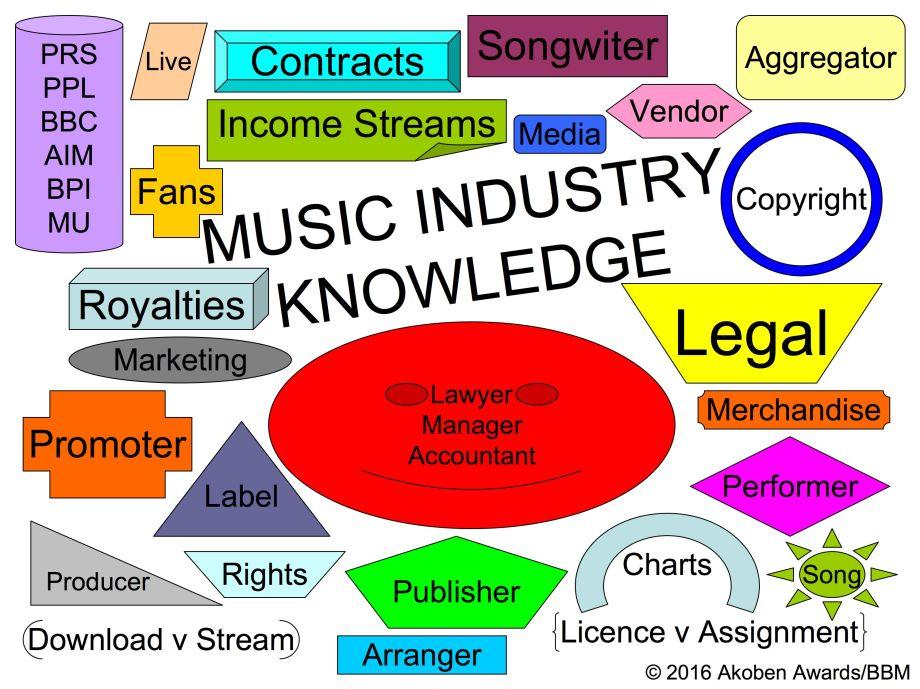 musicindustryitems